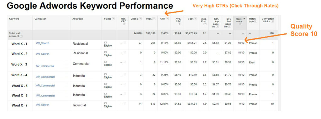 Report of Adword Performance